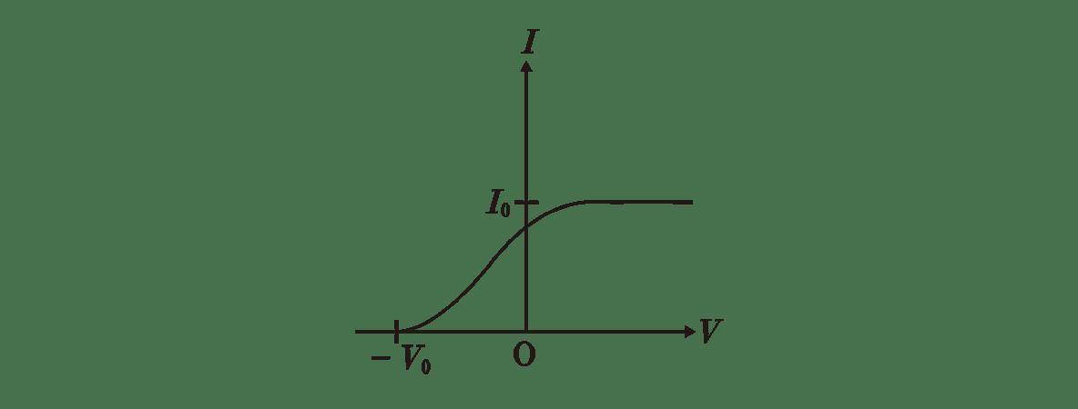 原子4 ポイント2 右のグラフ
