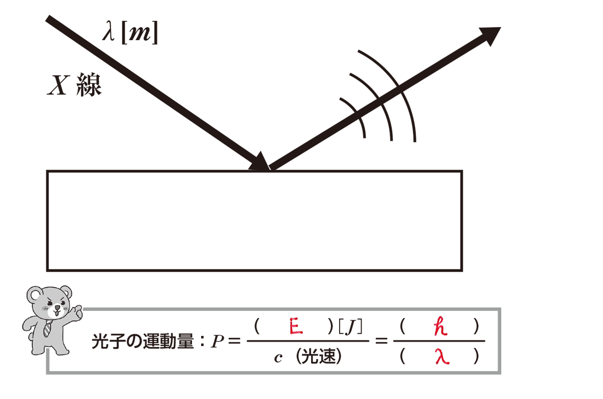 高校物理 原子5 ポイント1 全部 空欄埋める