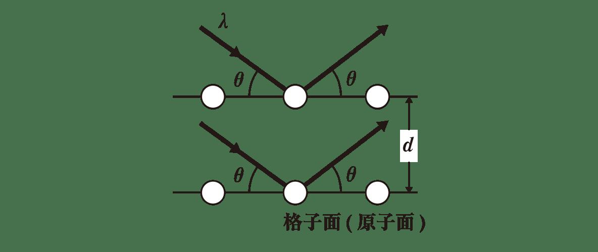 高校物理 原子6 ポイント2 図