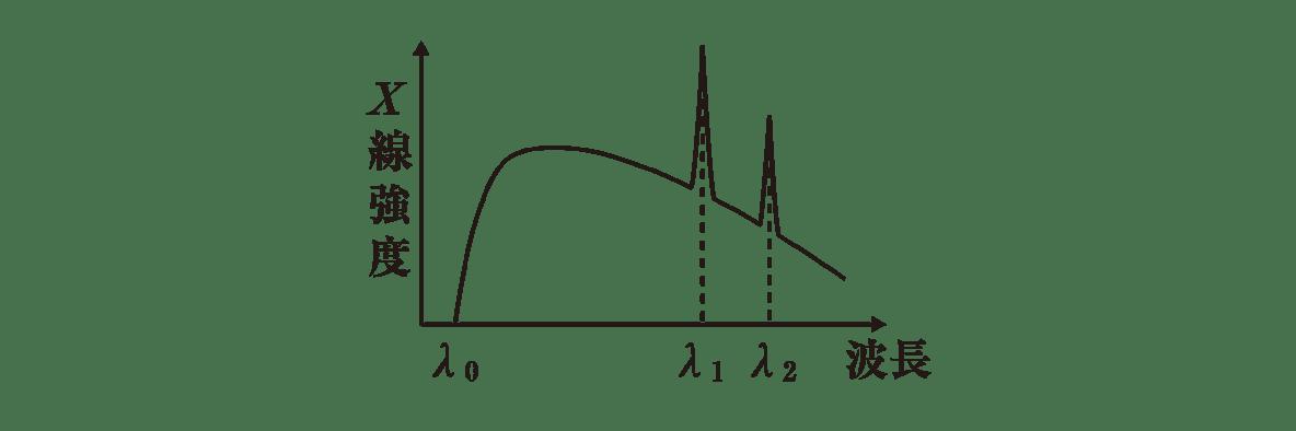 高校物理 原子10 ポイント1 右側のグラフ