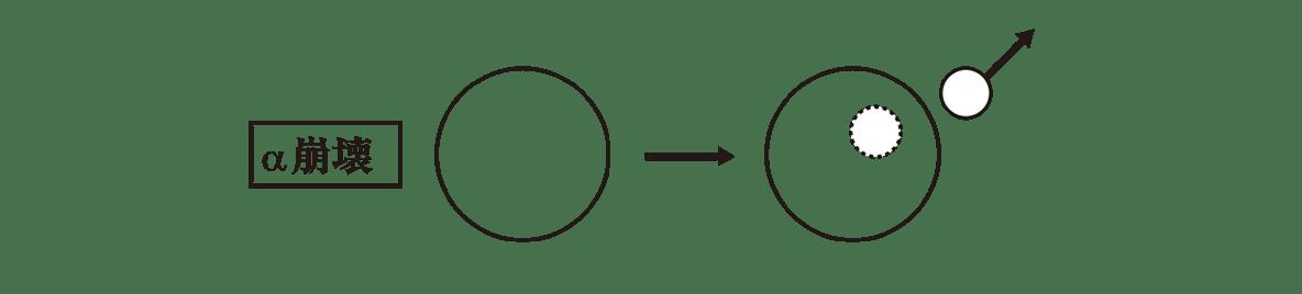 高校物理 原子12 ポイント2 一番上のα崩壊の図