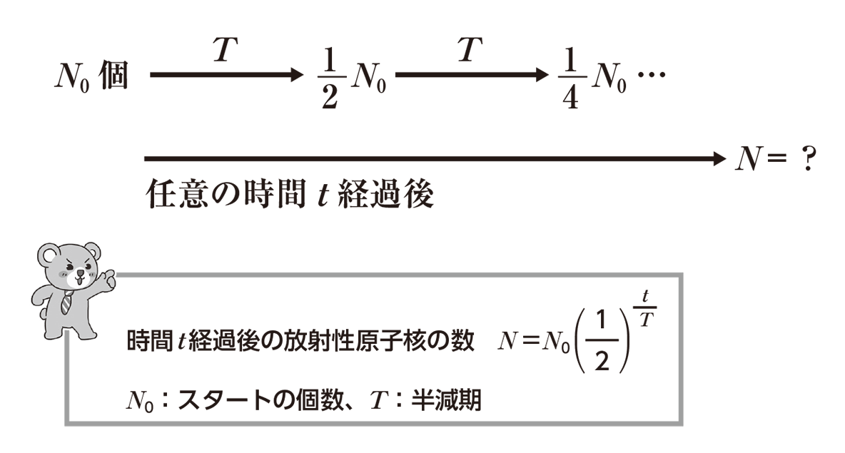 高校物理 原子13 ポイント1 全部