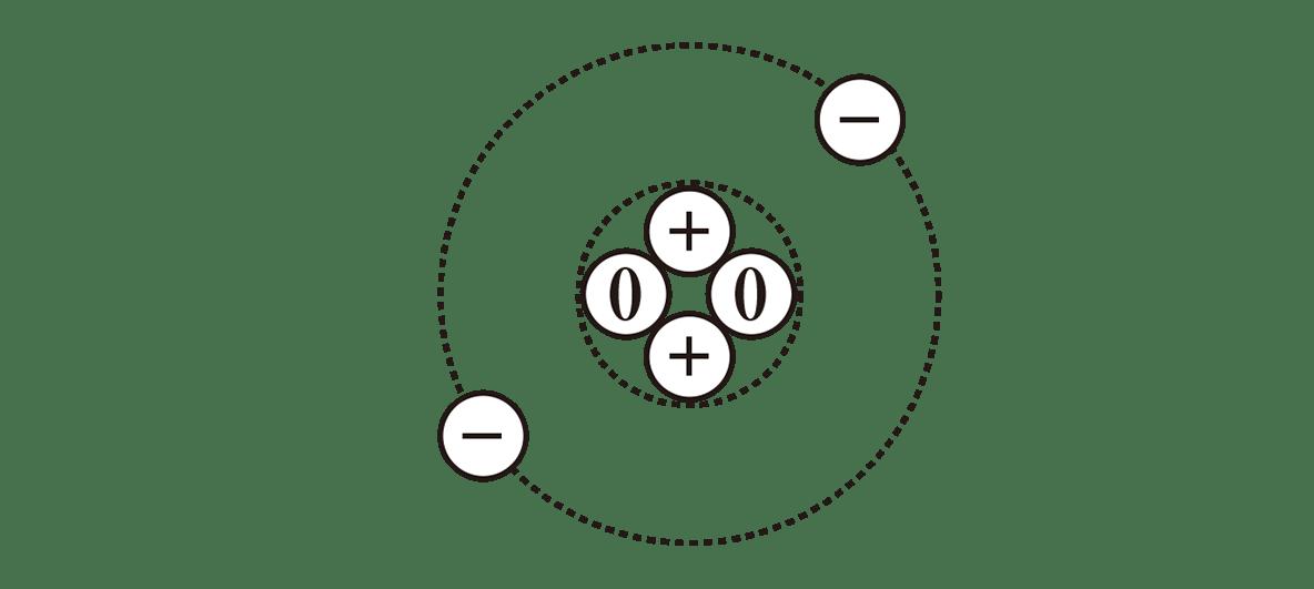 高校物理 原子12 ポイント1 表の下の図