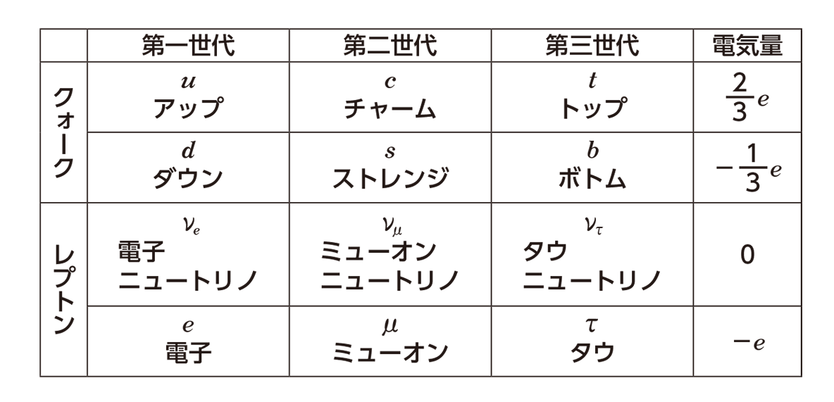 原子17 ポイント2 表