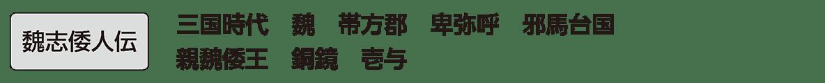 弥生時代の政治2 単語 『魏志』倭人伝