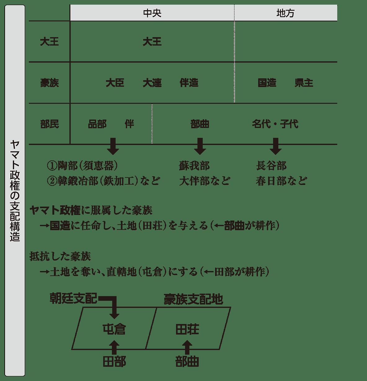 ヤマト政権1 ポイント1 ヤマト政権の支配構造