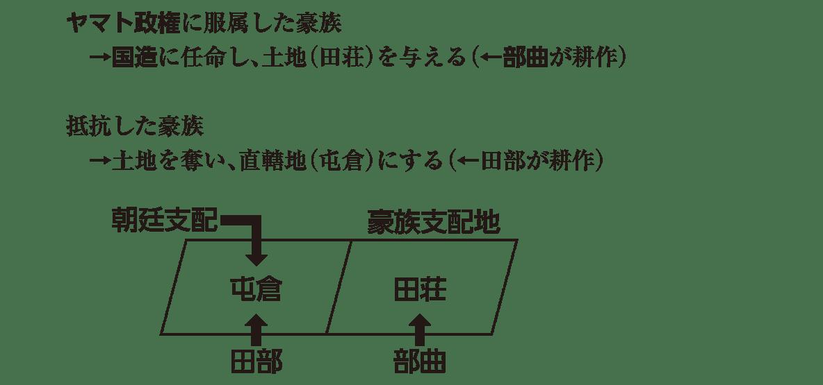 ヤマト政権1 ポイント1 「ヤマト政権に服属した~」の行から下 図も含む