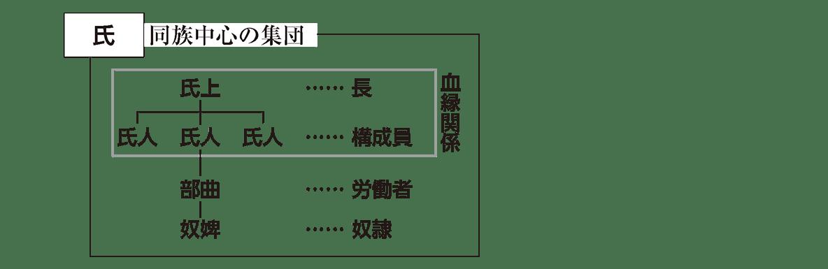 高校日本史16 ポイント2 氏の図