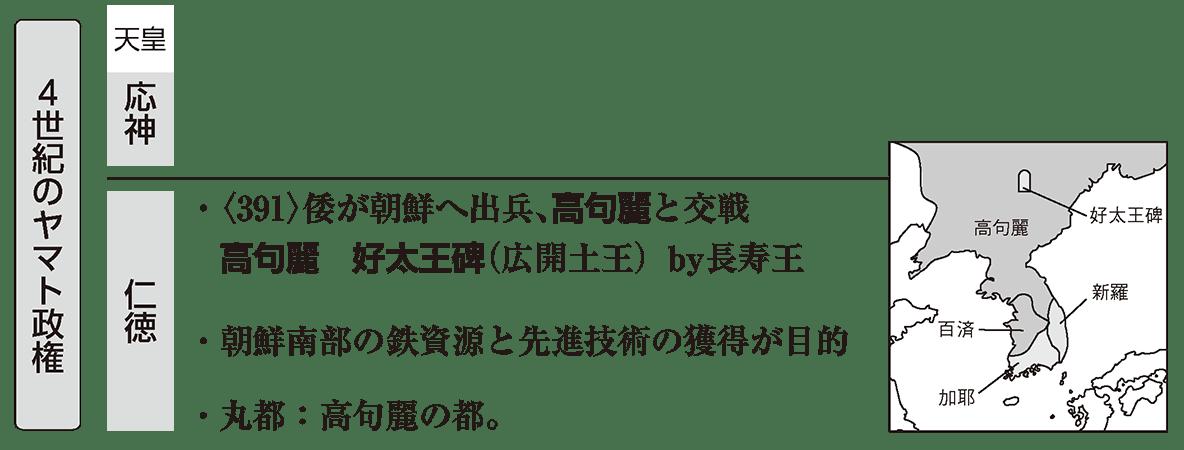 ヤマト政権2 ポイント1 4世紀のヤマト政権