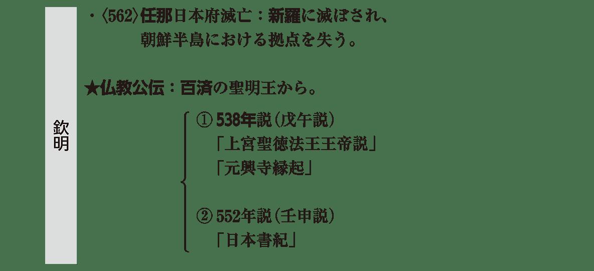 ヤマト政権2 ポイント3 欽明天皇の部分