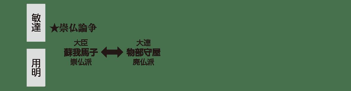 ヤマト政権2 ポイント3 敏達天皇と用明天皇の部分