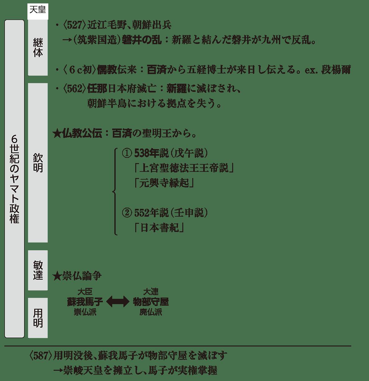 ヤマト政権2 ポイント3 6世紀のヤマト政権