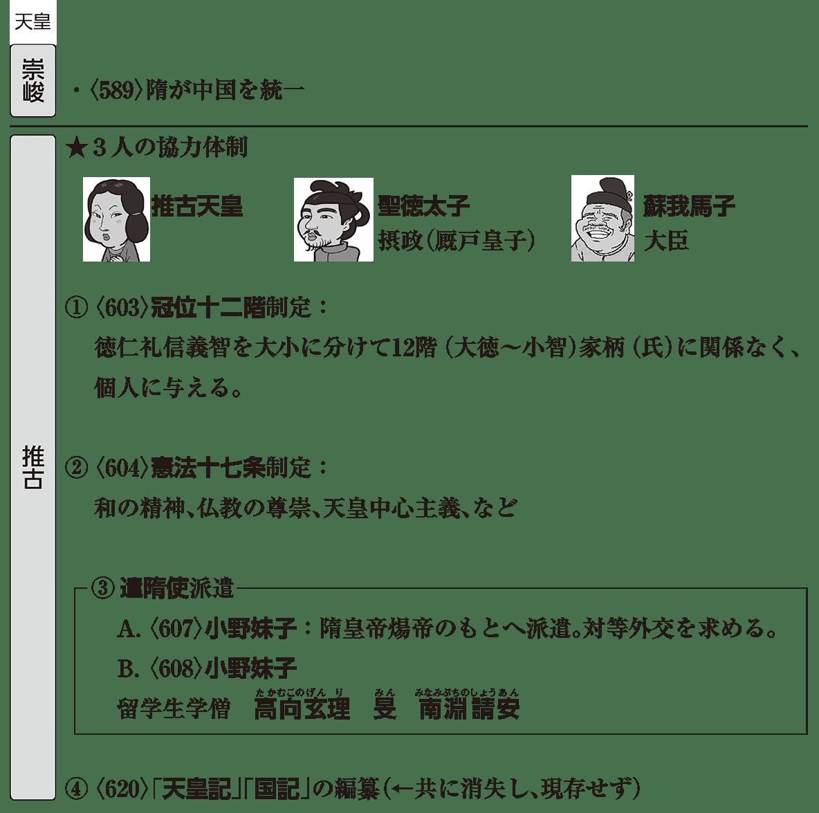 飛鳥時代1 ポイント全体(崇峻天皇・推古天皇の内容ぜんぶ)