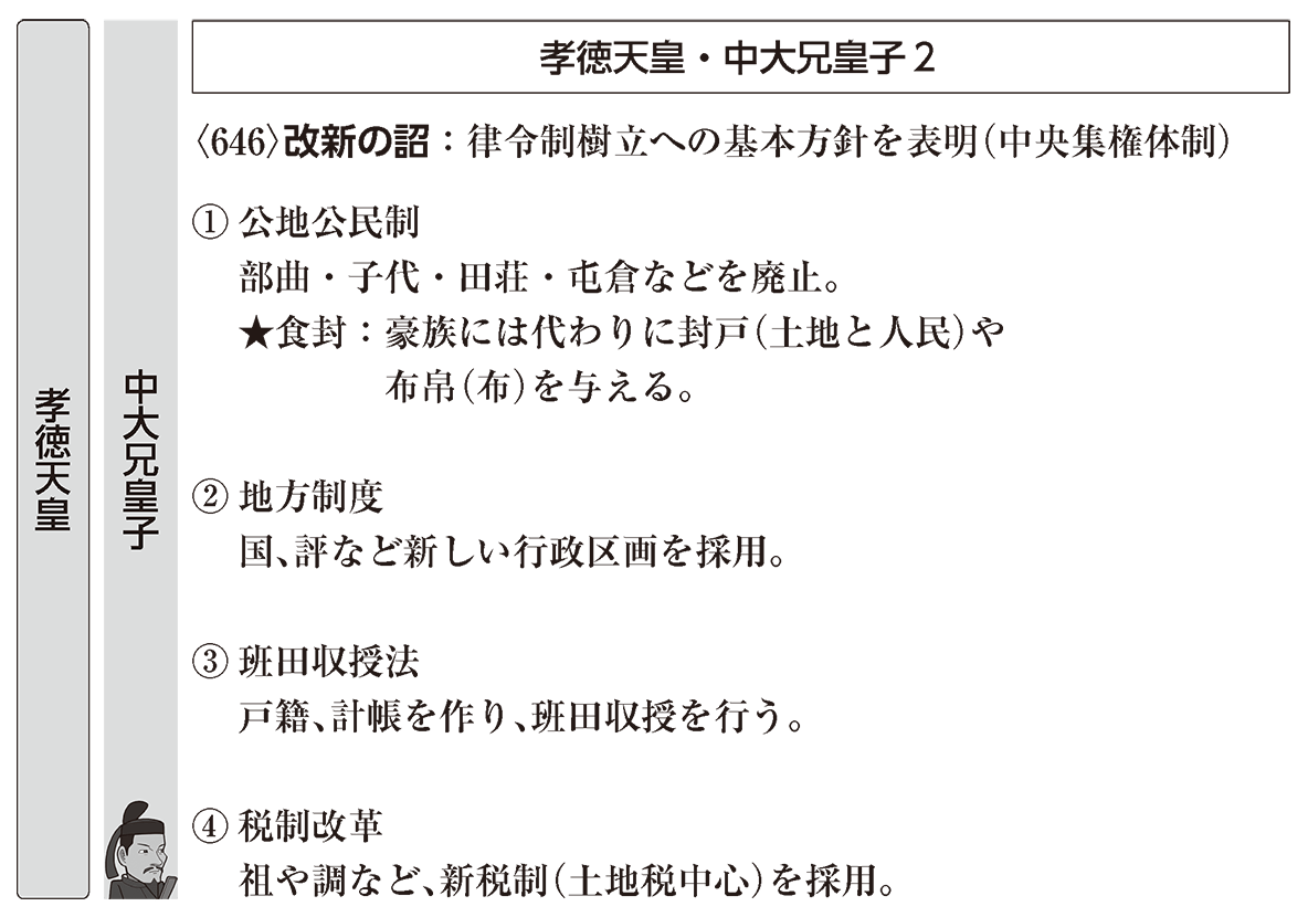 飛鳥時代2 ポイント3 孝徳天皇・中大兄皇子2