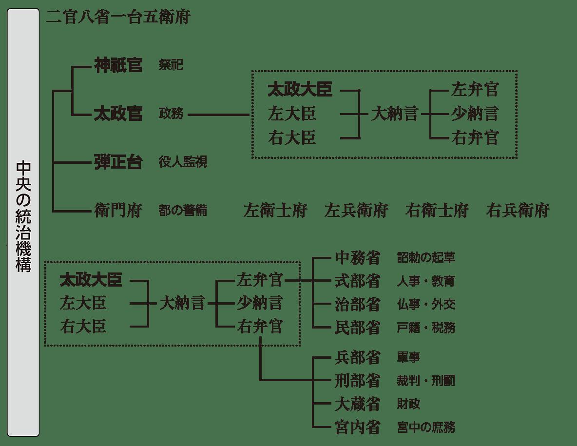 律令制度1 ポイント2 中央の統治機構(左ページ下部と右ページ上部をどちらも)