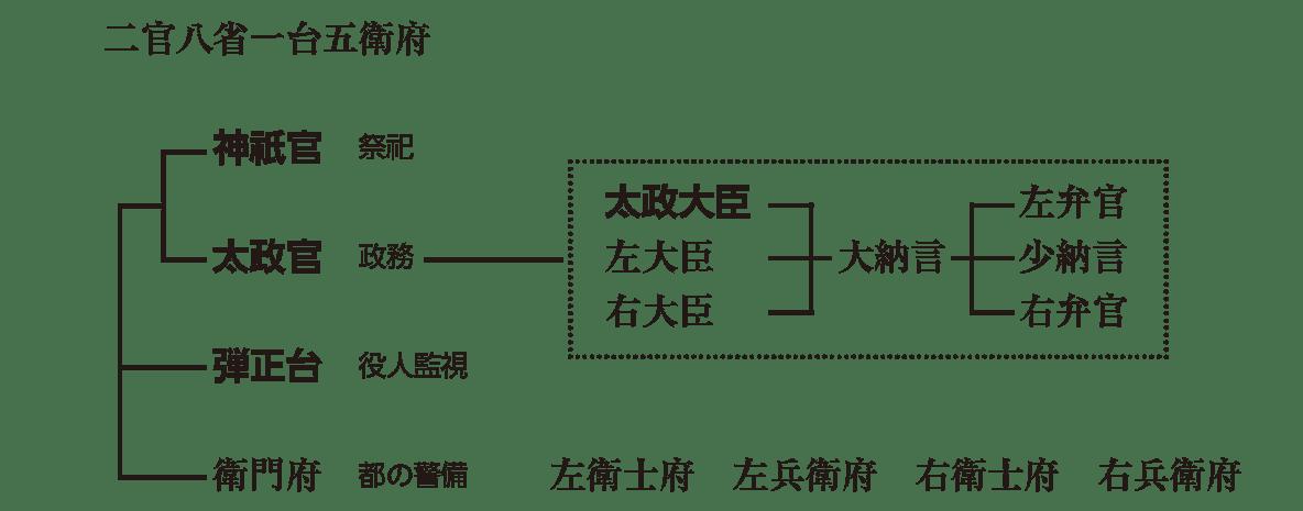 律令制度1 ポイント2 中央の統治機構(左ページ下部のみ)