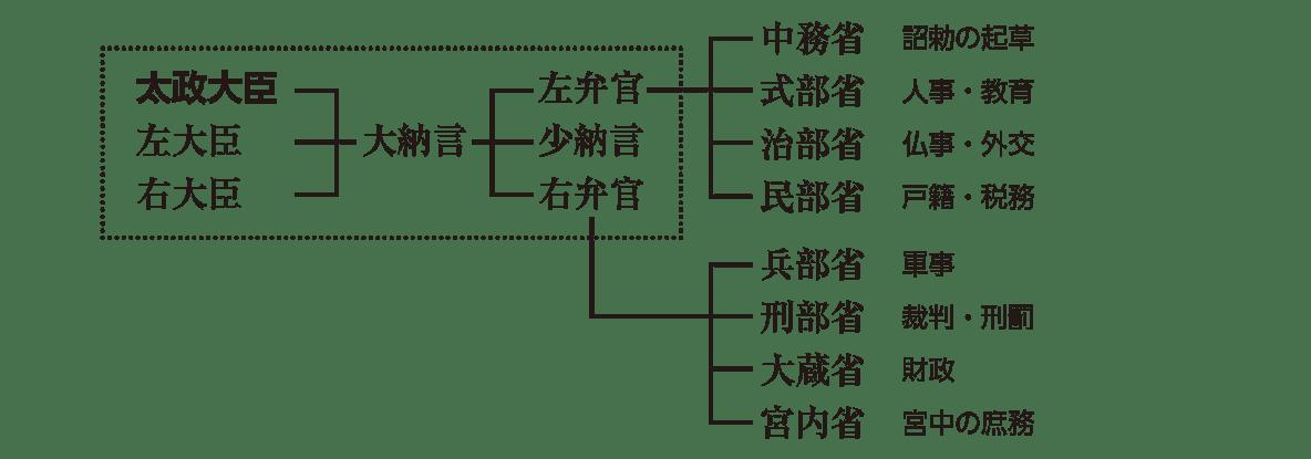 律令制度1 ポイント2 中央の統治機構(右ページ上部のみ)