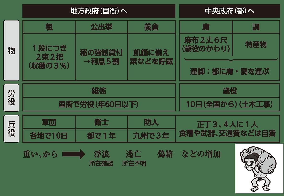 律令制度4 ポイント1 ポイントの最初から、課役の前まで(表+下の矢印部分)
