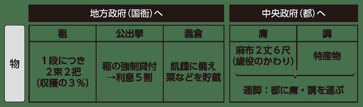 律令制度4 ポイント1 税制の表(上の地方政府へ/中央政府へ の棒+「物」の行)