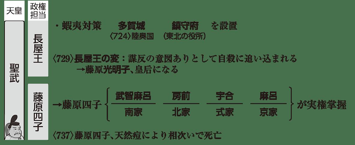 奈良時代2 ポイント1 左棒で長屋王・藤原四子の部分