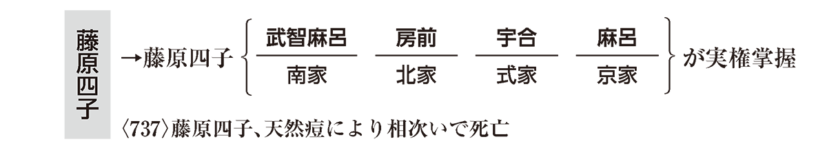 奈良時代2 ポイント1 左棒で藤原四子の部分のみ
