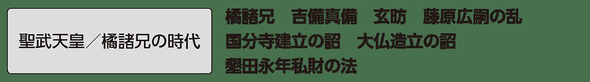 奈良時代2 単語1 聖武天皇/橘諸兄の時代