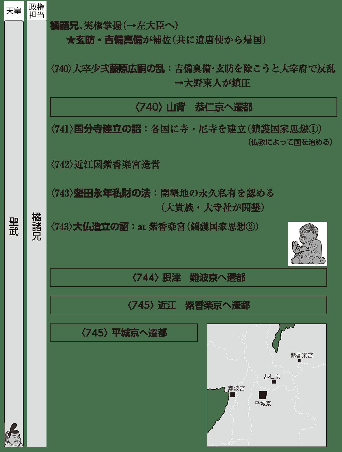 奈良時代2 ポイント1 左棒で橘諸兄の部分、左ページも右ページも