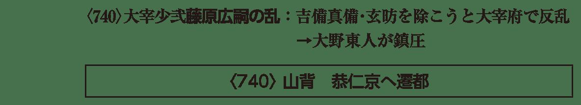 奈良時代2 ポイント1 <740>~遷都の横棒まで