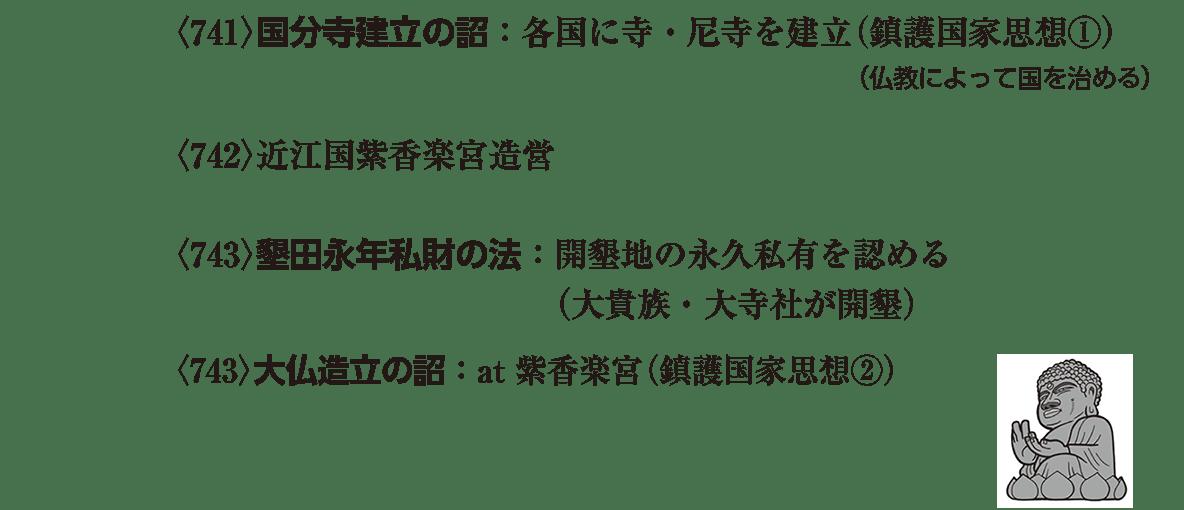 奈良時代2 ポイント2 <741>以降、右ページ上部の大仏の絵まで