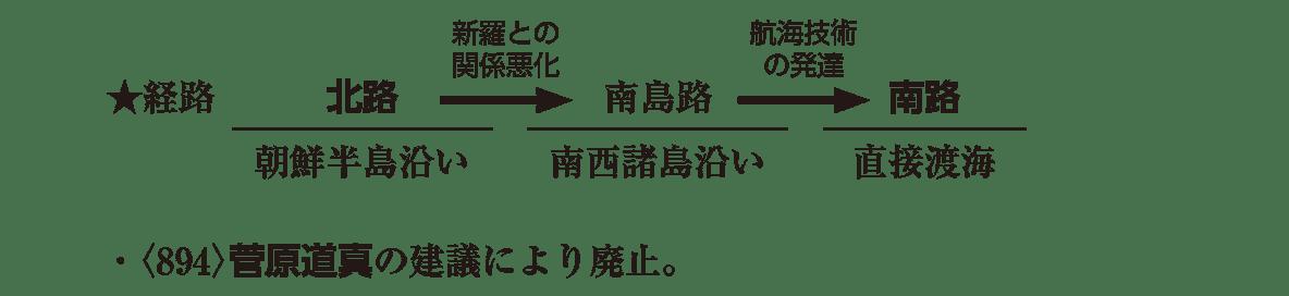 奈良時代5 ポイント2 ★経路のところから左ページ最後まで
