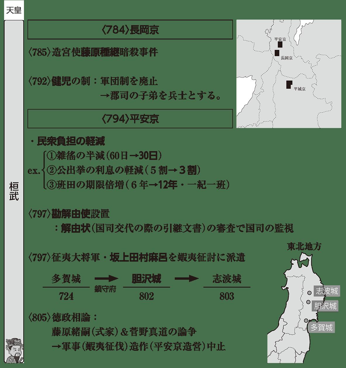 平安時代1 ポイント1 桓武天皇の棒部分(左ページ全部)