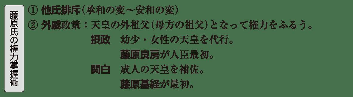 平安時代2 ポイント1 藤原氏の権力掌握