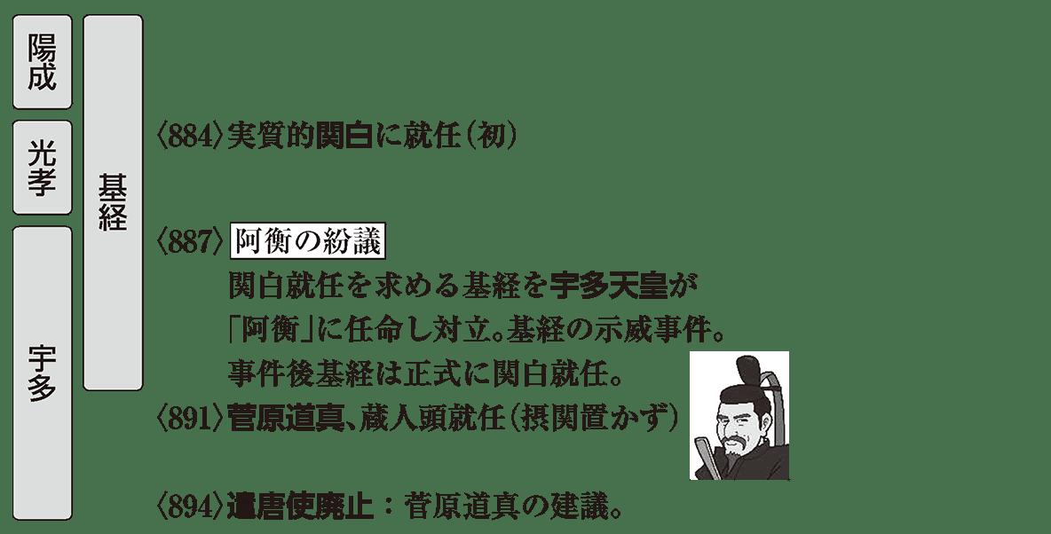 平安時代2 ポイント3 藤原基経の時代