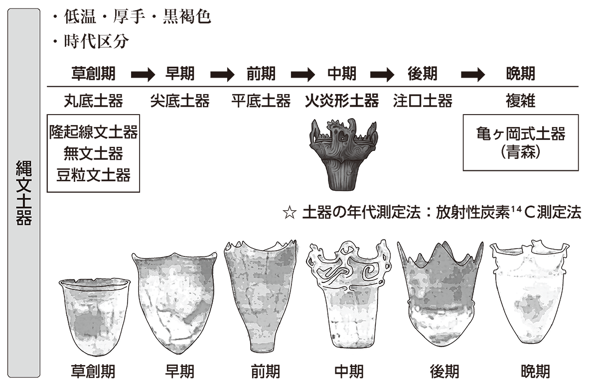 縄文時代2 ポイント1 縄文土器