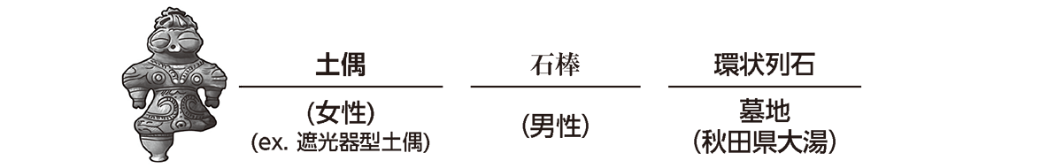 高校日本史5 ポイント3 下の段の土偶写真~環状列石