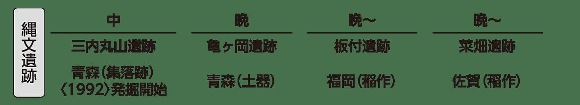 縄文時代2 ポイント4 縄文遺跡