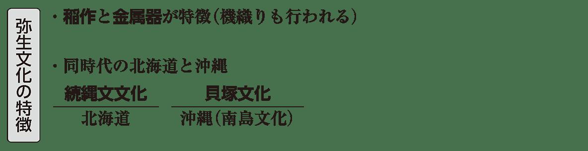 弥生文化1 ポイント1 弥生文化の特徴