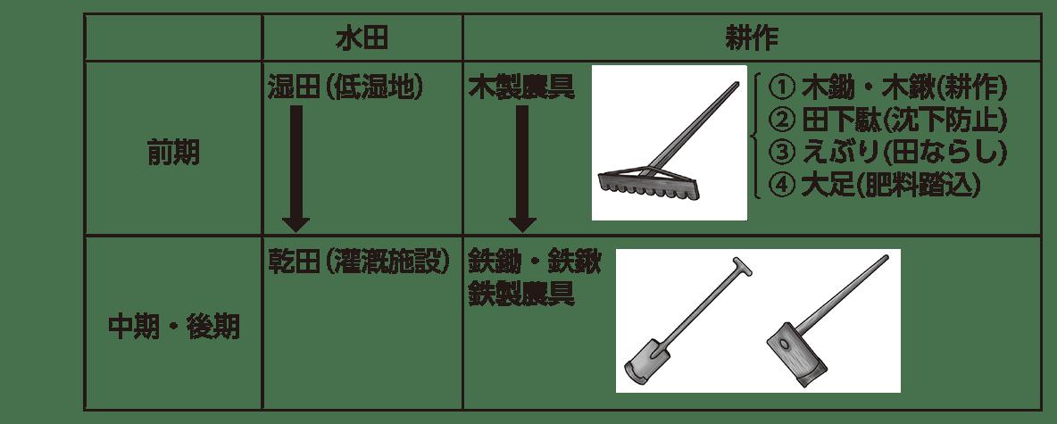 高校日本史7 ポイント2 水田と耕作の表