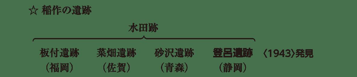 高校日本史7 ポイント2 稲作の遺跡