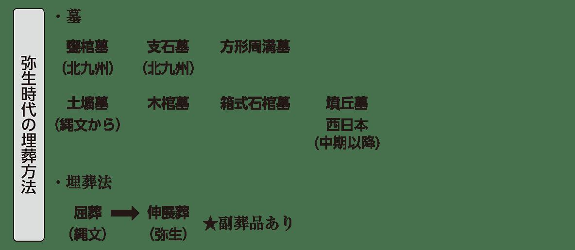 弥生文化2 ポイント3 弥生時代の埋葬法