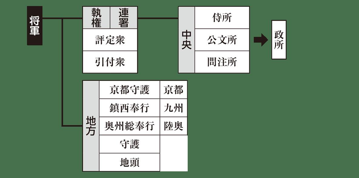 中世10 ポイント1 統治機構の全体図 再利用