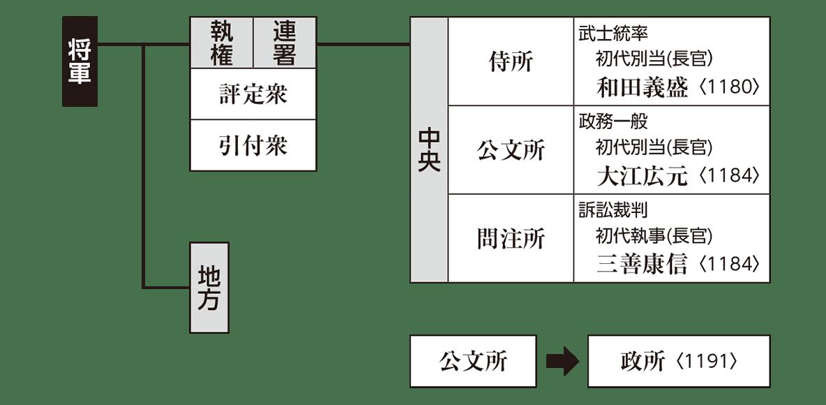 中世10 ポイント2 中央の統治機構 再利用