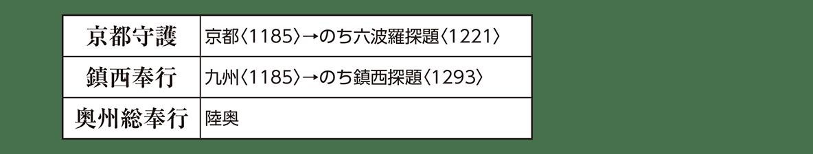 中世10 ポイント3 京都・九州・陸奥の3*2のセル部分のみ