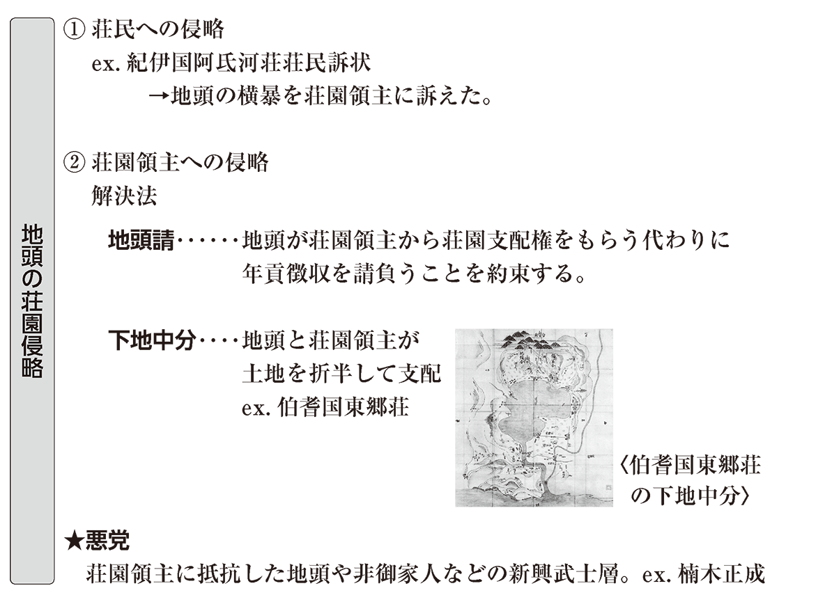 中世19 ポイント3 地頭の荘園侵略