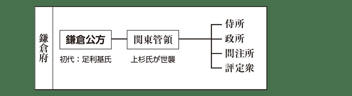 中世25 ポイント3 鎌倉府の部分のみ