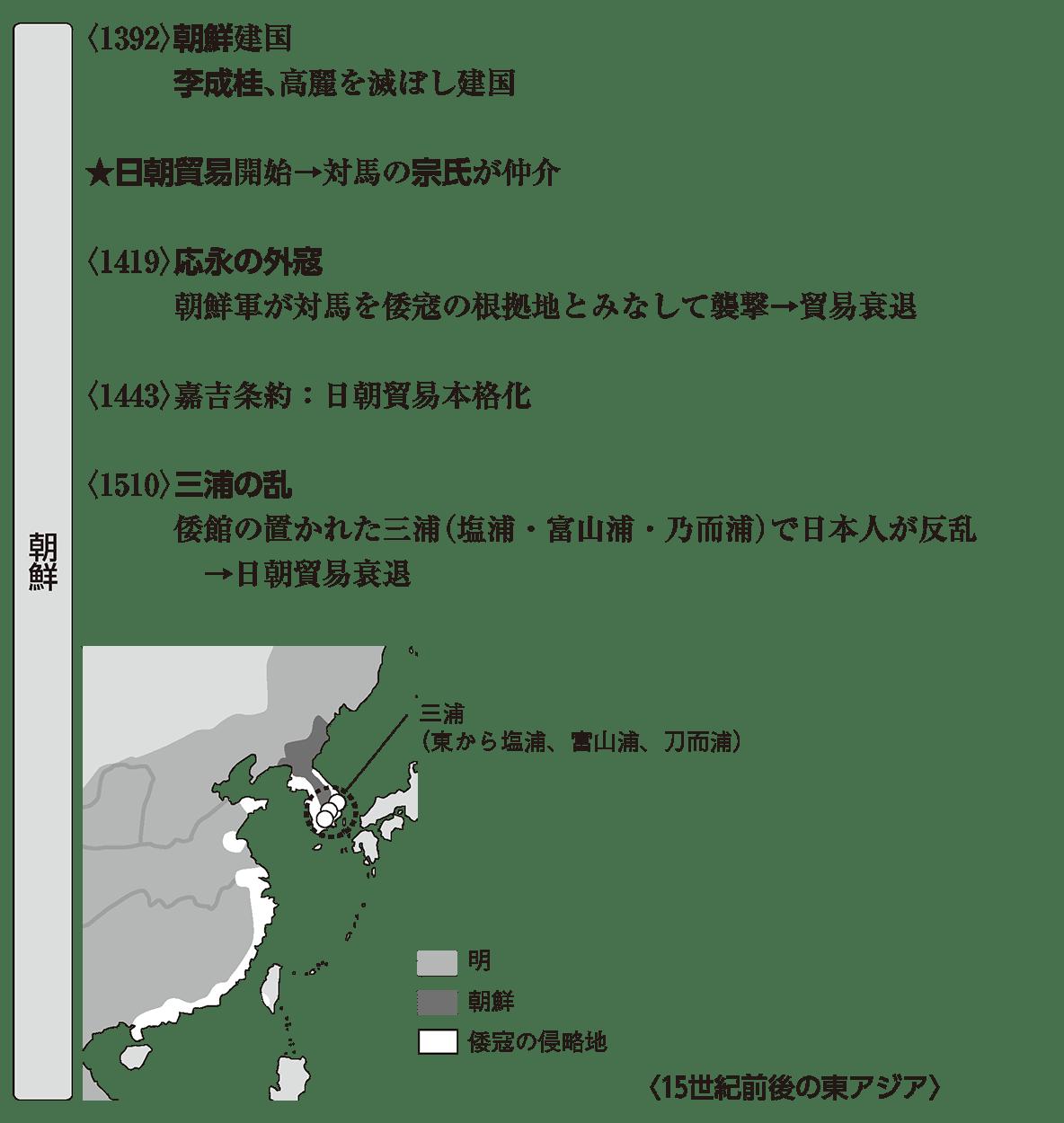 中世32 ポイント1 朝鮮