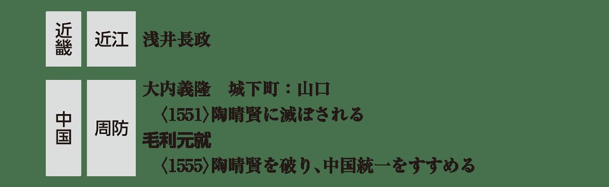 中世38 ポイント3 近畿・中国の部分