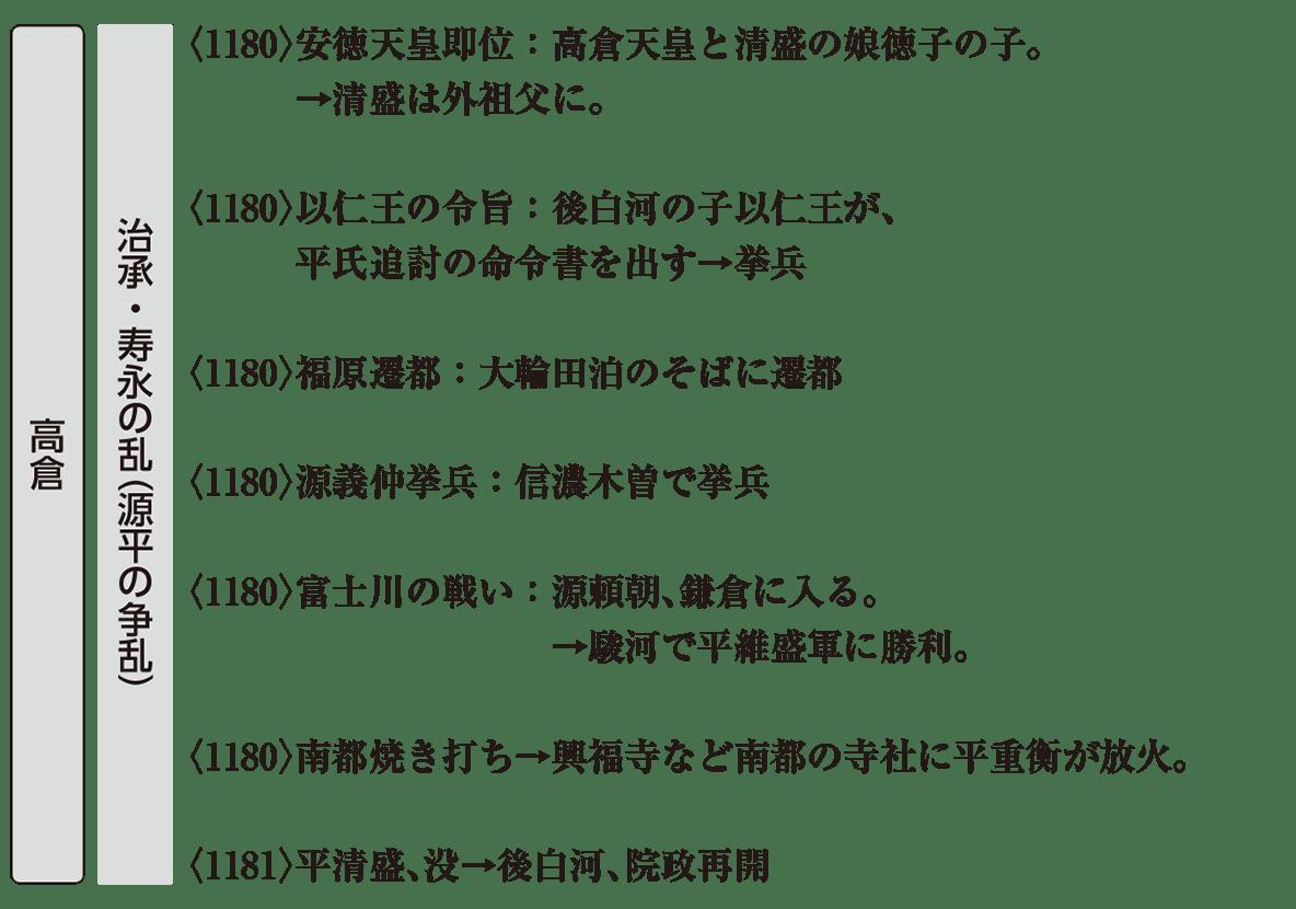 中世7 ポイント2 治承・寿永の乱
