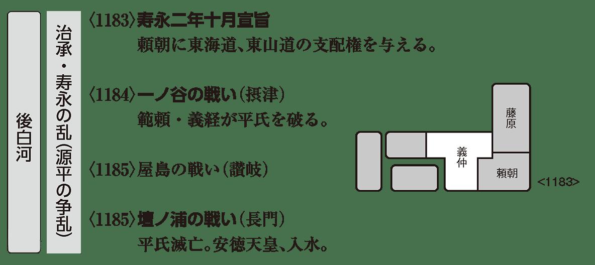 中世8 ポイント1 治承・寿永の乱(壇ノ浦の戦いまで)