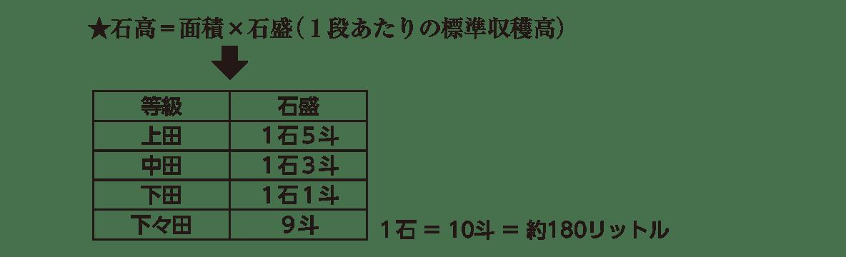近世10 ポイント2 「★石高=~」の行+矢印+表(表右下の注釈入り)